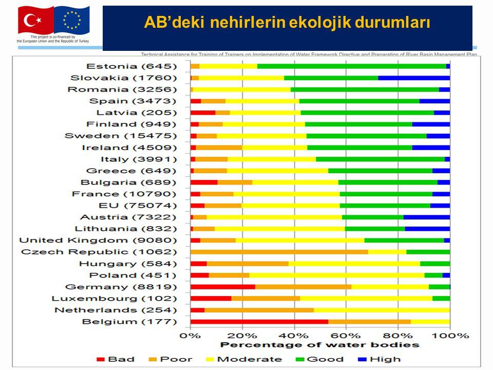 AB'deki nehirlerin ekolojik durumları (number of Member States)