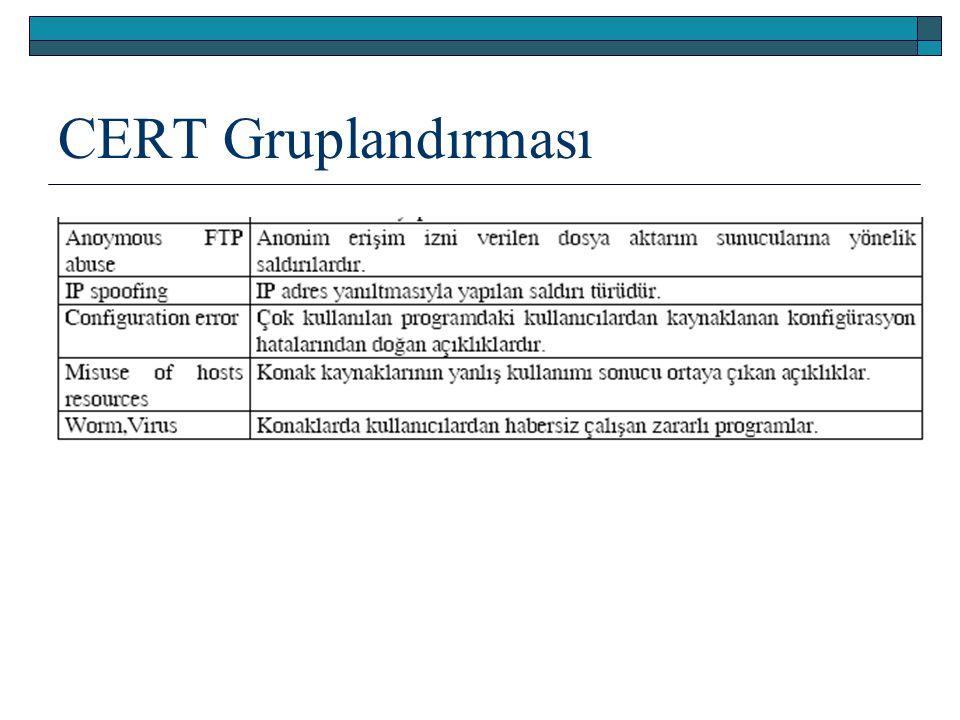 2.İletişim Protokollerini Kullanan Saldırılar  IP sahteciliği (IP Spoofing)  TCP dizi numarası saldırısı (TCP sequence number attack)  ICMP atakları  Ölümcül ping  TCP SYN seli atağı (TCP SYN Flood Atatck)  IP parçalama saldırısı (IP Fragmentation Attack)  Internet yönlendirme saldırısı (Internet Routing Attack)  UDP sahteciliği ve dinleme (UDP Spoofing and Sniffing)  UDP potunu servis dışı bırakma saldırısı (UDP port Denial of Sevice attack)  Rastgele port taraması (Random port scanning)  ARP saldırıları (ARP attacks)  Ortadaki adam saldırıları