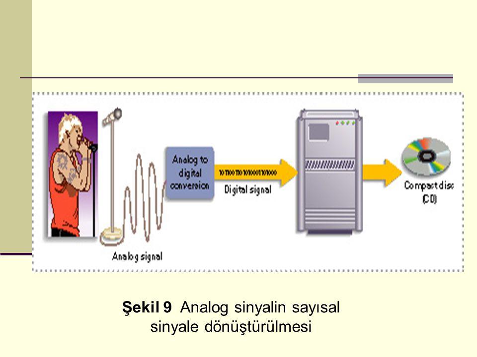 Şekil 9 Analog sinyalin sayısal sinyale dönüştürülmesi