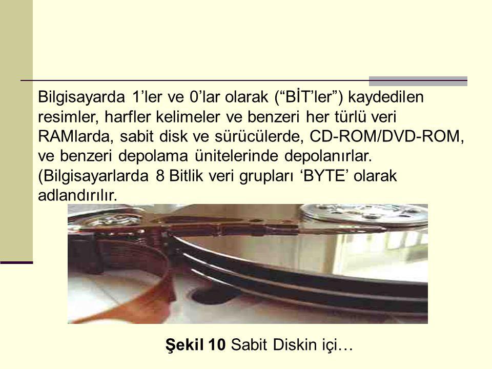 Bilgisayarda 1'ler ve 0'lar olarak ( BİT'ler ) kaydedilen resimler, harfler kelimeler ve benzeri her türlü veri RAMlarda, sabit disk ve sürücülerde, CD-ROM/DVD-ROM, ve benzeri depolama ünitelerinde depolanırlar.