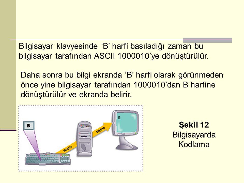 Bilgisayar klavyesinde 'B' harfi basıladığı zaman bu bilgisayar tarafından ASCII 1000010'ye dönüştürülür.