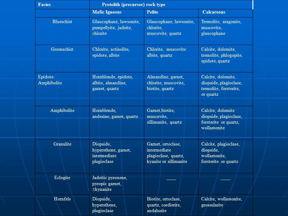 Facies Protolith (precursor) rock type Mafic IgneousPelite Calcareous BlueschistGlaucophane, lawsonite, pumpellyite, jadeite, chlorite Glaucophane, lawsonite, chlorite, muscovite, quartz Tremolite, aragonite, muscovite, glaucophane GreenschistChlorite, actinolite, epidote, albite Chlorite, muscovite albite, quartz Calcite, dolomite, tremolite, phlogopite, epidote, quartz Epidote- Amphibolite Hornblende, epidote, albite, almandine, garnet, quartz Almandine, garnet, chlorite, muscovite, biotite, quartz Calcite, dolomite, diopside, plagioclase, tremolite, forsterite, or quartz AmphiboliteHornblende, andesine, garnet, quartz Garnet,biotite, muscovite, sillimanite, quartz Calcite, dolomite diopside, plagioclase, forsterite or quartz, wollastonite GranuliteDiopside, hypersthene, garnet, intermediate plagioclase Garnet, ortoclase, intermediate plagioclase, quartz, kyanite or sillimanite Calcite, plagioclase, diopside, wollastonite, forsterite or quartz EclogiteJadeitic pyroxene, pyropic garnet,  kynanite ____ HornfelsDiopside, hypersthene, plagioclase Biotite, ortoclase, quartz, cordierite, andalusite Calcite, wollastonite, grossularite