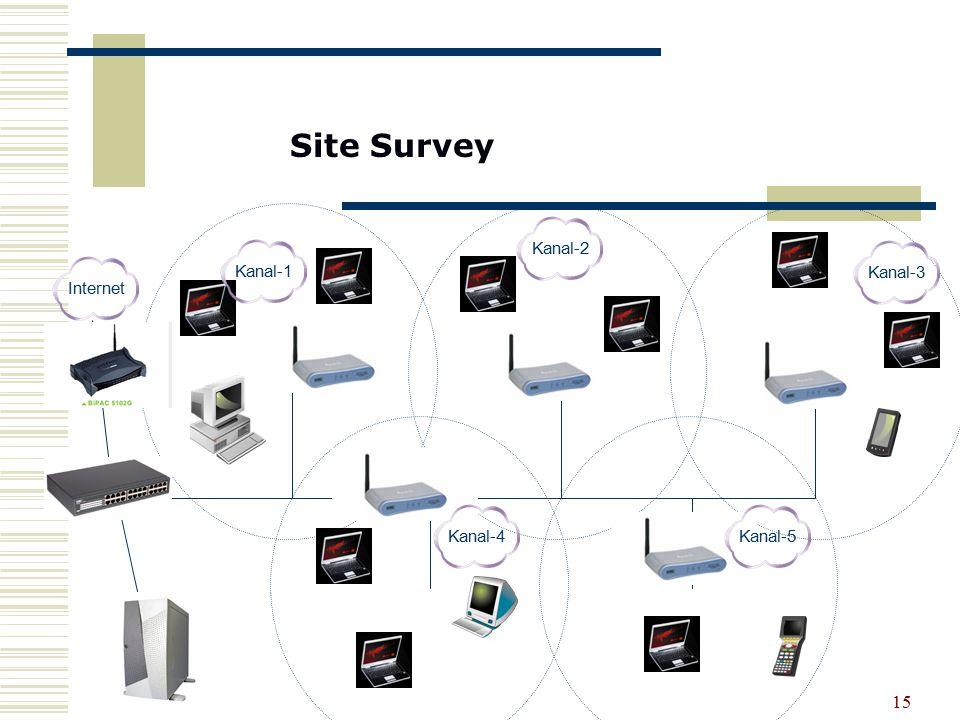 15 InternetKanal-4Kanal-2Kanal-1Kanal-3Kanal-5 Site Survey