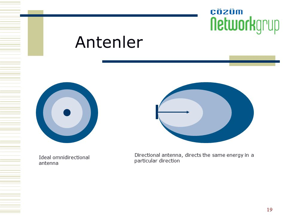 19 Ideal omnidirectional antenna Directional antenna, directs the same energy in a particular direction Antenler