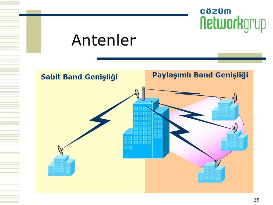 25 Sabit Band Genişliği Paylaşımlı Band Genişliği Antenler