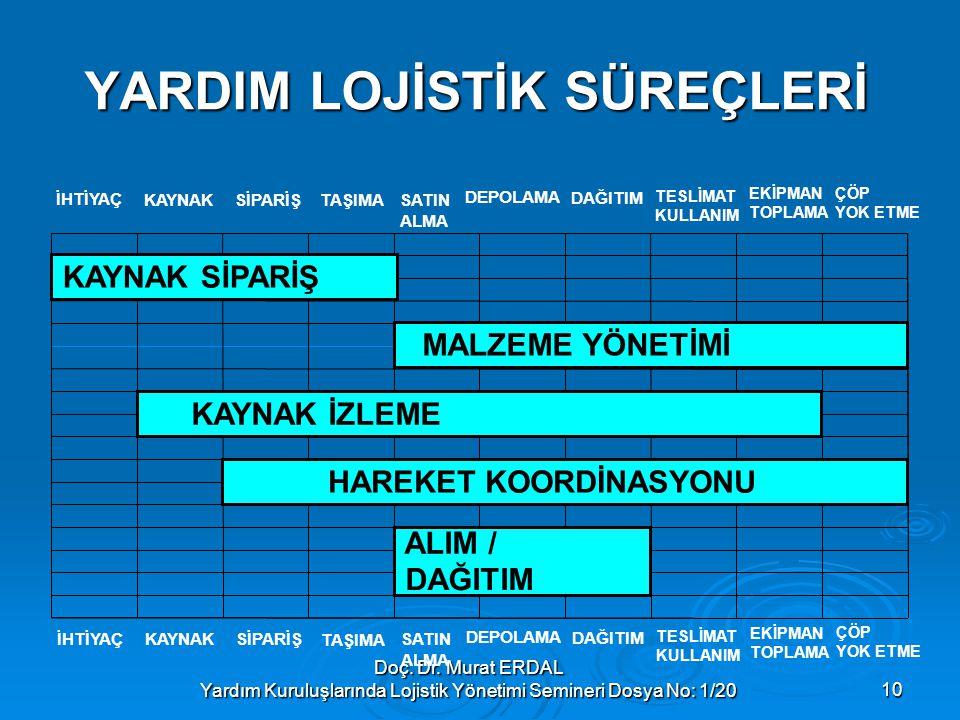 Doç. Dr. Murat ERDAL Yardım Kuruluşlarında Lojistik Yönetimi Semineri Dosya No: 1/2010 YARDIM LOJİSTİK SÜREÇLERİ MALZEME YÖNETİMİ ALIM / DAĞITIM HAREK