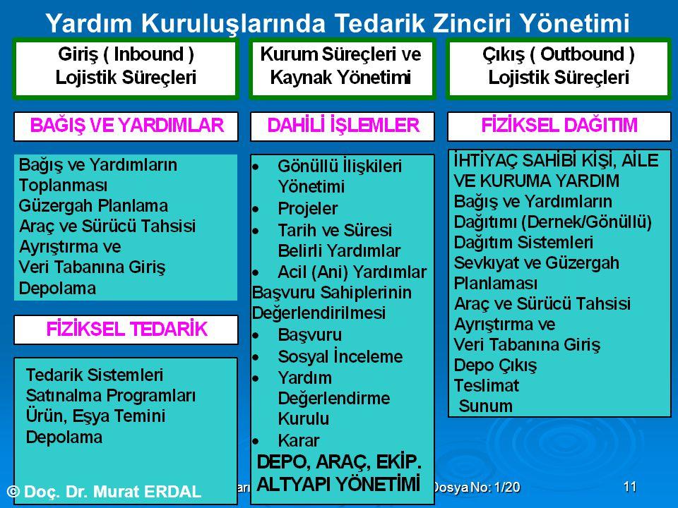 Doç. Dr. Murat ERDAL Yardım Kuruluşlarında Lojistik Yönetimi Semineri Dosya No: 1/2011 Yardım Kuruluşlarında Tedarik Zinciri Yönetimi © Doç. Dr. Murat