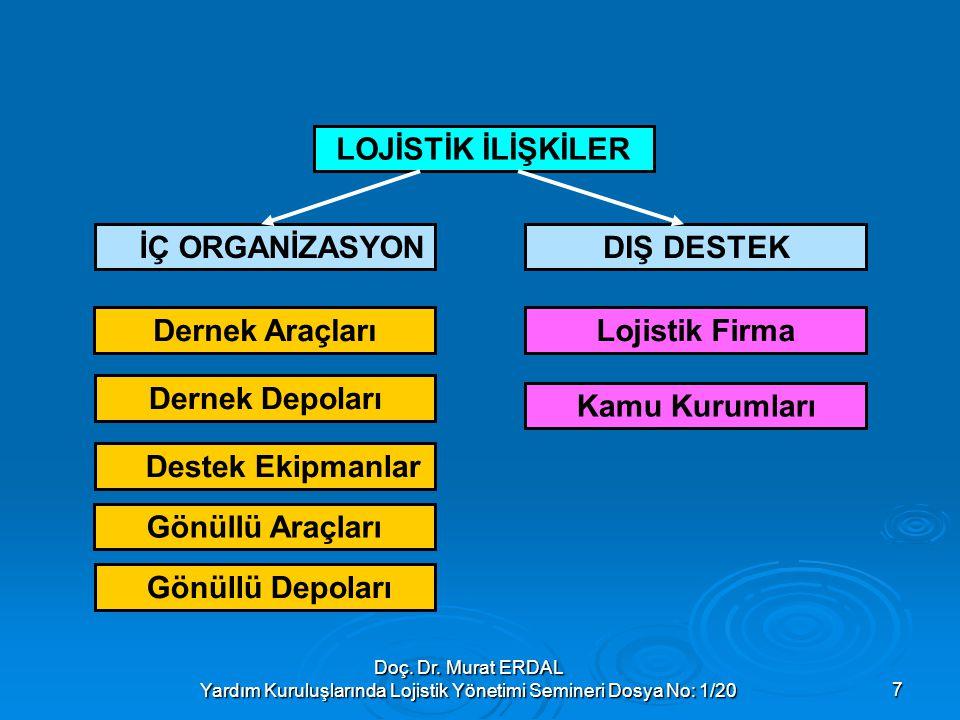 Doç. Dr. Murat ERDAL Yardım Kuruluşlarında Lojistik Yönetimi Semineri Dosya No: 1/207 LOJİSTİK İLİŞKİLER Dernek Araçları Gönüllü Araçları Lojistik Fir