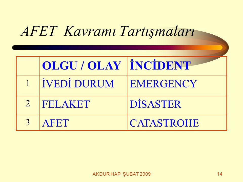 AKDUR HAP ŞUBAT 200914 AFET Kavramı Tartışmaları OLGU / OLAYİNCİDENT 1 İVEDİ DURUMEMERGENCY 2 FELAKETDİSASTER 3 AFETCATASTROHE