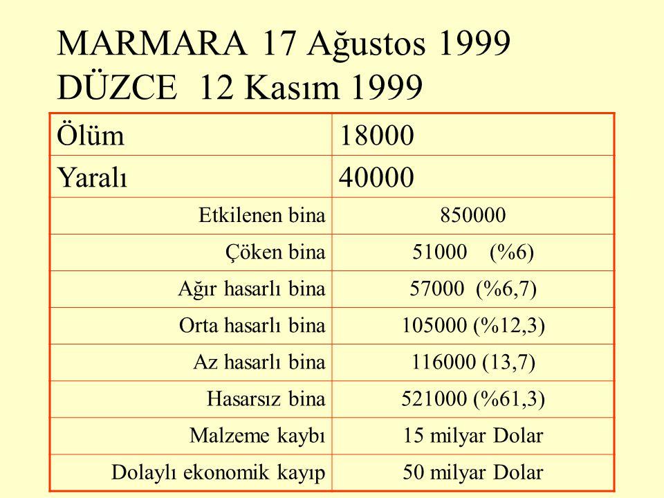 MARMARA 17 Ağustos 1999 DÜZCE 12 Kasım 1999 Ölüm18000 Yaralı40000 Etkilenen bina850000 Çöken bina51000 (%6) Ağır hasarlı bina57000 (%6,7) Orta hasarlı