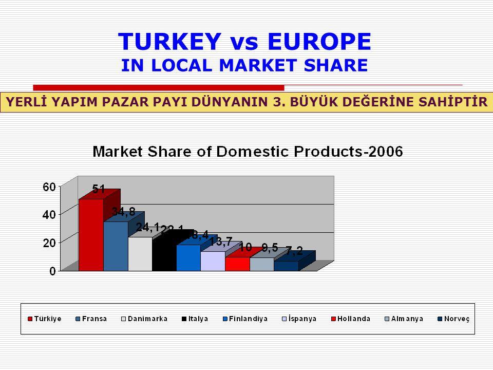 TURKEY vs EUROPE IN LOCAL MARKET SHARE YERLİ YAPIM PAZAR PAYI DÜNYANIN 3. BÜYÜK DEĞERİNE SAHİPTİR