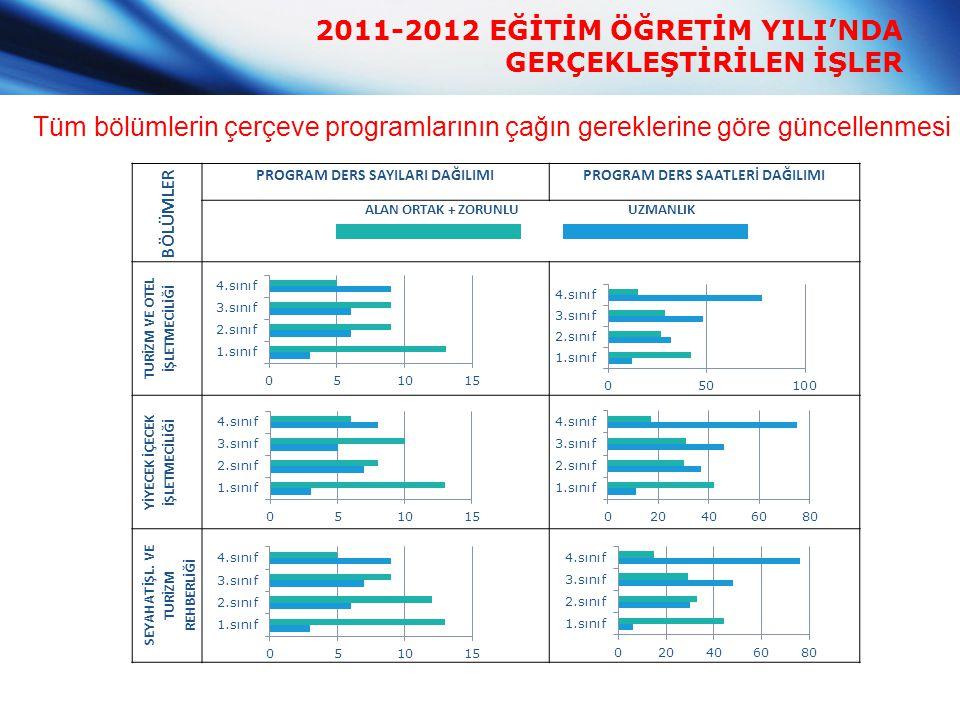 2011-2012 EĞİTİM ÖĞRETİM YILI'NDA GERÇEKLEŞTİRİLEN İŞLER BÖLÜMLER PROGRAM DERS SAYILARI DAĞILIMIPROGRAM DERS SAATLERİ DAĞILIMI ALAN ORTAK + ZORUNLU UZ
