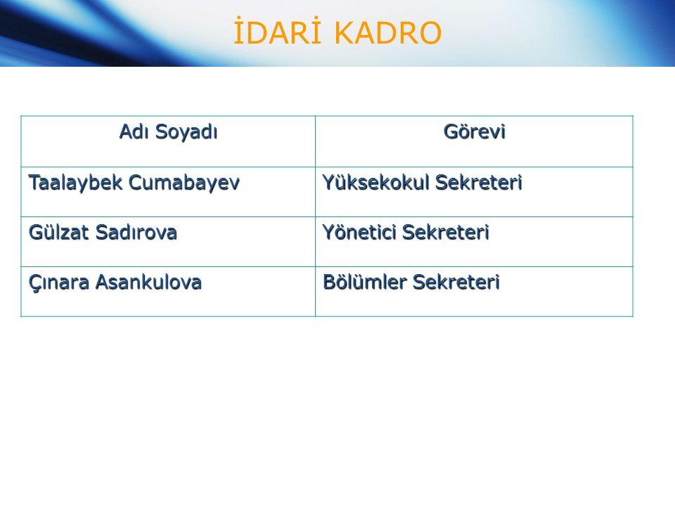 İDARİ KADRO Adı Soyadı Görevi Taalaybek Cumabayev Yüksekokul Sekreteri Gülzat Sadırova Yönetici Sekreteri Çınara Asankulova Bölümler Sekreteri