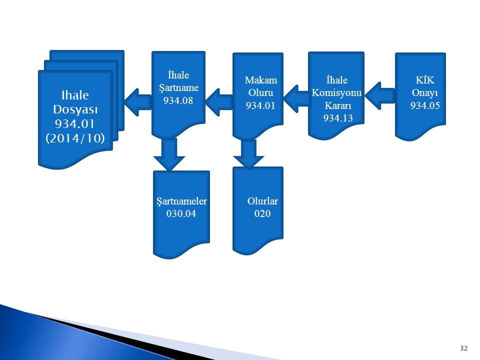 32 İhale Dosyası 934.01 (2014/10) İhale Şartname 934.08 Makam Oluru 934.01 İhale Komisyonu Kararı 934.13 KİK Onayı 934.05 Şartnameler 030.04 Olurlar 020