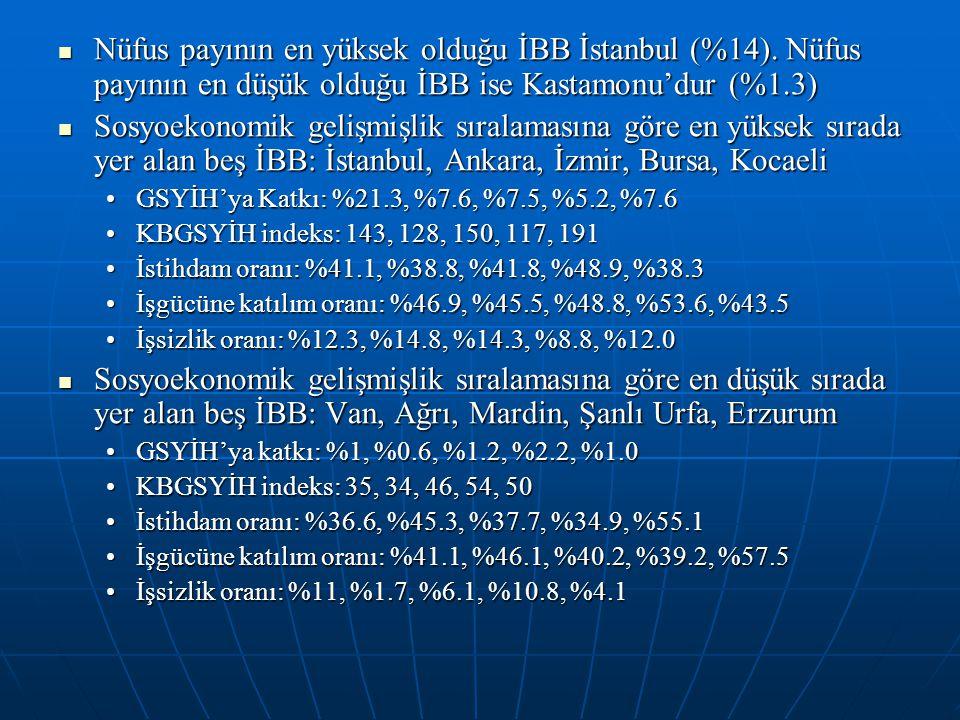 Nüfus payının en yüksek olduğu İBB İstanbul (%14). Nüfus payının en düşük olduğu İBB ise Kastamonu'dur (%1.3) Nüfus payının en yüksek olduğu İBB İstan