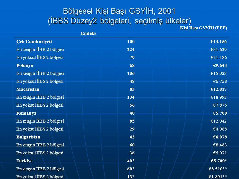Bölgesel Kişi Başı GSYİH, 2001 (İBBS Düzey2 bölgeleri, seçilmiş ülkeler) Endeks Kişi Başı GSYİH (PPP) Çek Cumhuriyeti100€14.156 En zengin İİBB 2 bölge