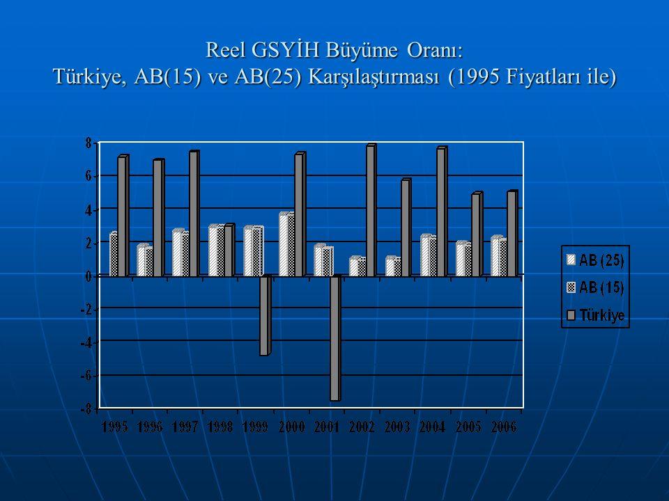 Reel GSYİH Büyüme Oranı: Türkiye, AB(15) ve AB(25) Karşılaştırması (1995 Fiyatları ile)
