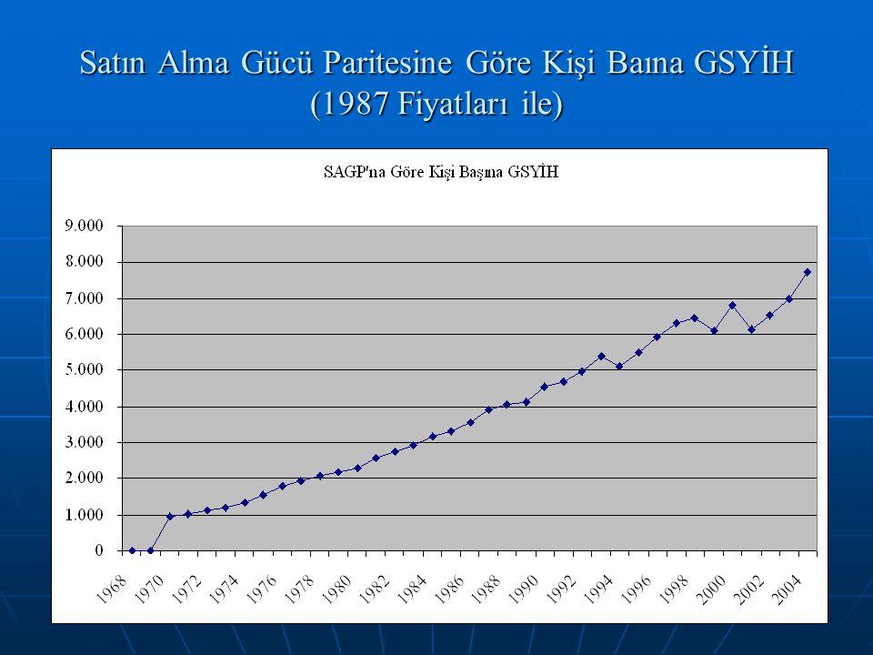 Satın Alma Gücü Paritesine Göre Kişi Baına GSYİH (1987 Fiyatları ile)