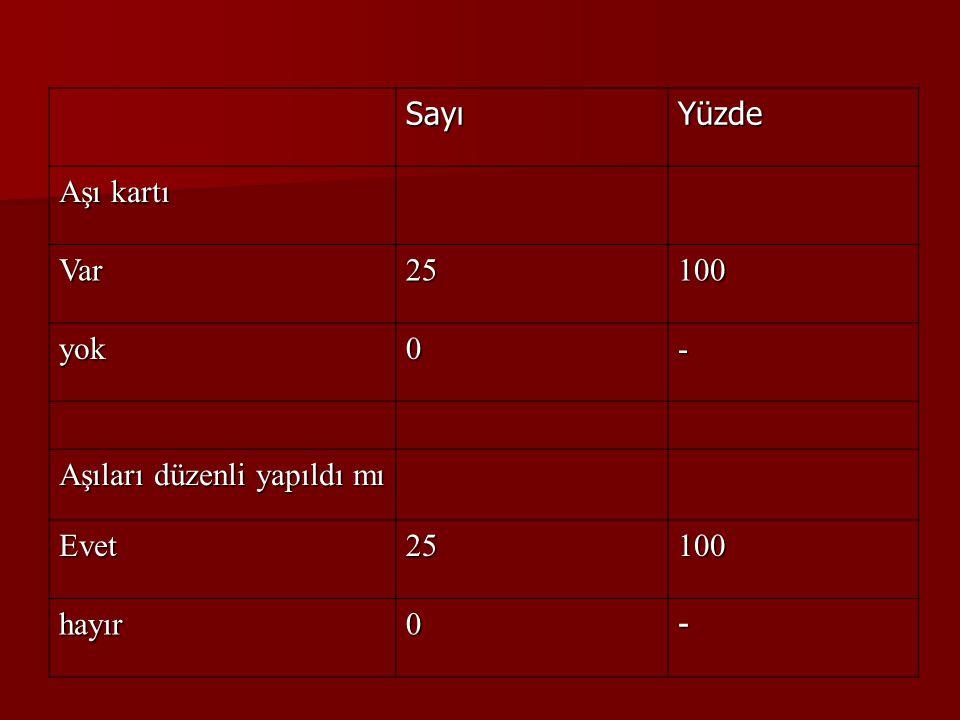 SayıYüzde Aşı kartı Var25100 yok0- Aşıları düzenli yapıldı mı Evet25100 hayır0-