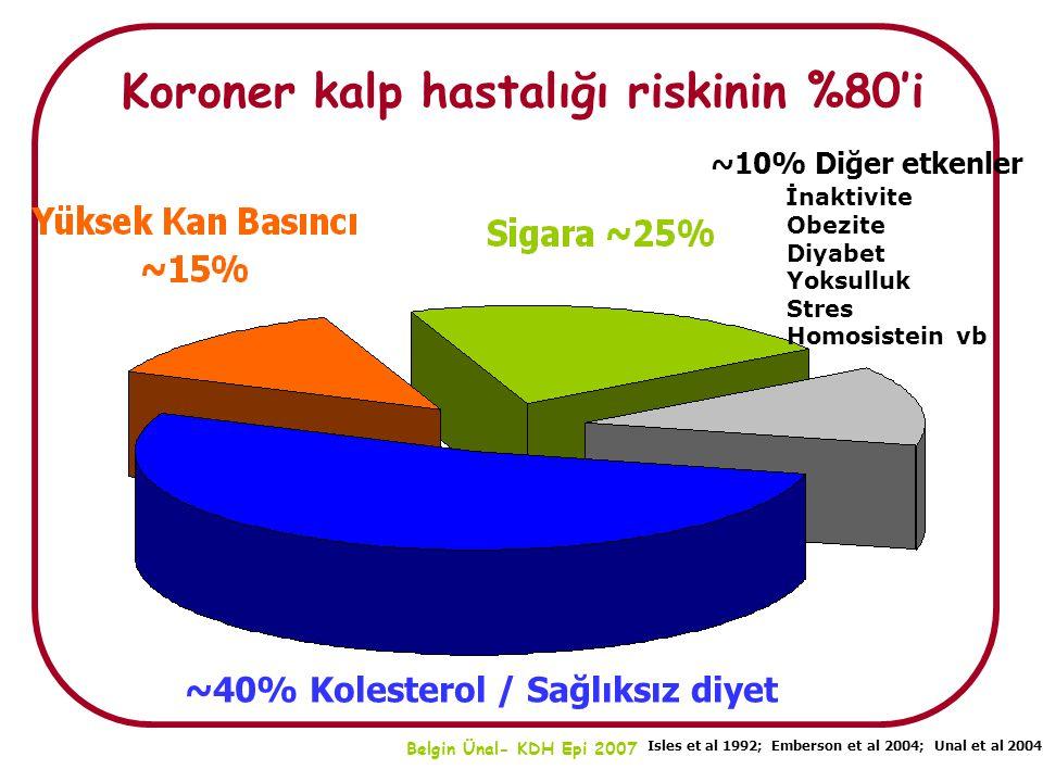 Belgin Ünal- KDH Epi 2007 Koroner kalp hastalığı riskinin %80'i ~10% Diğer etkenler İnaktivite Obezite Diyabet Yoksulluk Stres Homosistein vb ~40% Kol