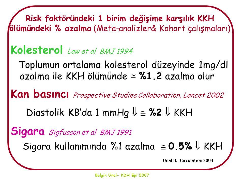 Belgin Ünal- KDH Epi 2007 Risk faktöründeki 1 birim değişime karşılık KKH ölümündeki % azalma (Meta-analizler& Kohort çalışmaları) Kolesterol Law et a