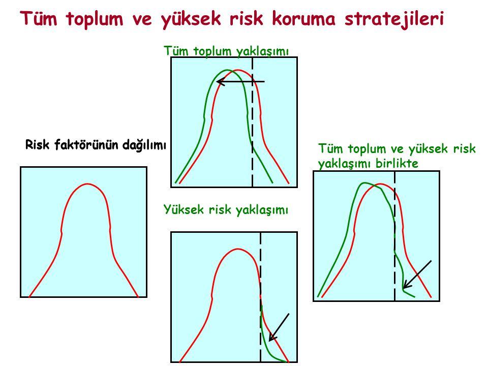Risk faktörünün dağılımı Tüm toplum ve yüksek risk koruma stratejileri Risk faktörünün dağılımı Tüm toplum yaklaşımı Tüm toplum ve yüksek risk yaklaşı