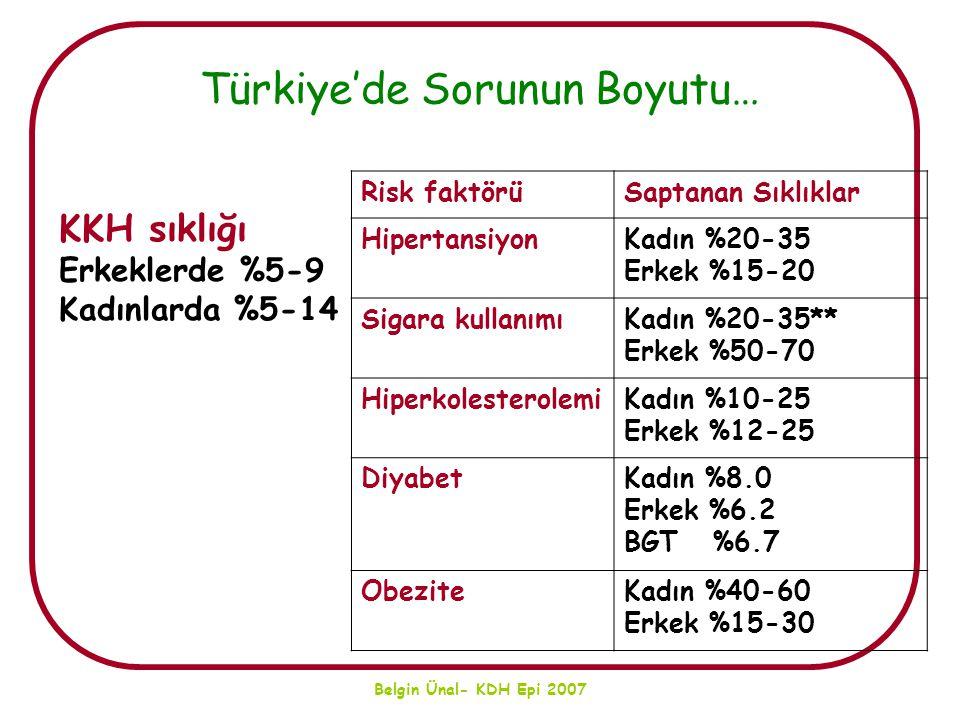 Belgin Ünal- KDH Epi 2007 Türkiye'de Sorunun Boyutu… Risk faktörüSaptanan Sıklıklar HipertansiyonKadın %20-35 Erkek %15-20 Sigara kullanımıKadın %20-3