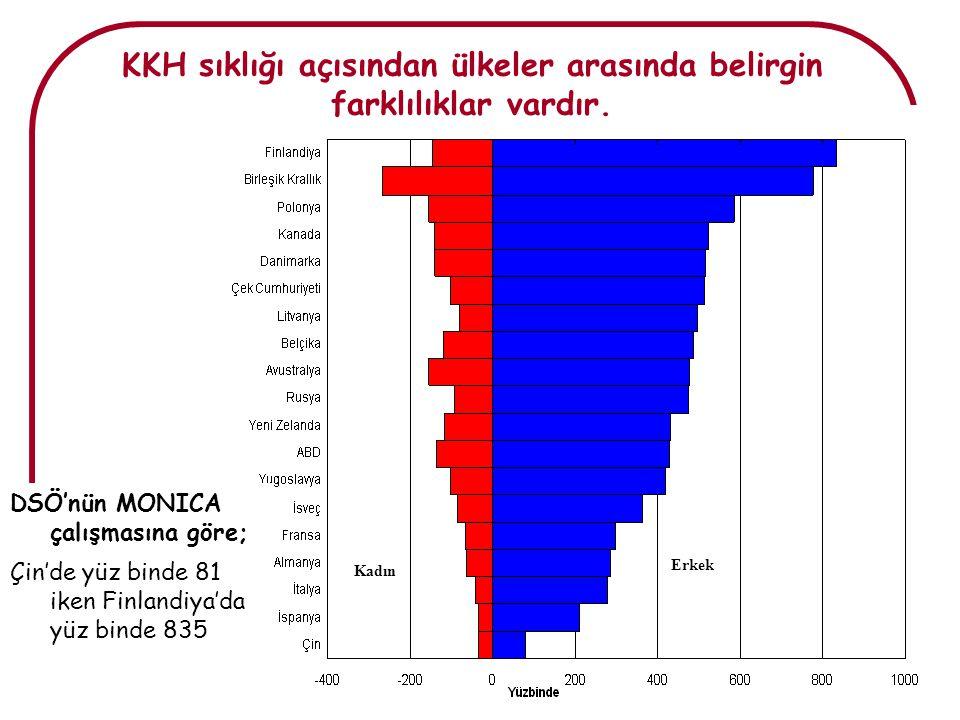 Belgin Ünal- KDH Epi 2007 DSÖ'nün MONICA çalışmasına göre; Çin'de yüz binde 81 iken Finlandiya'da yüz binde 835 Kadın Erkek KKH sıklığı açısından ülke