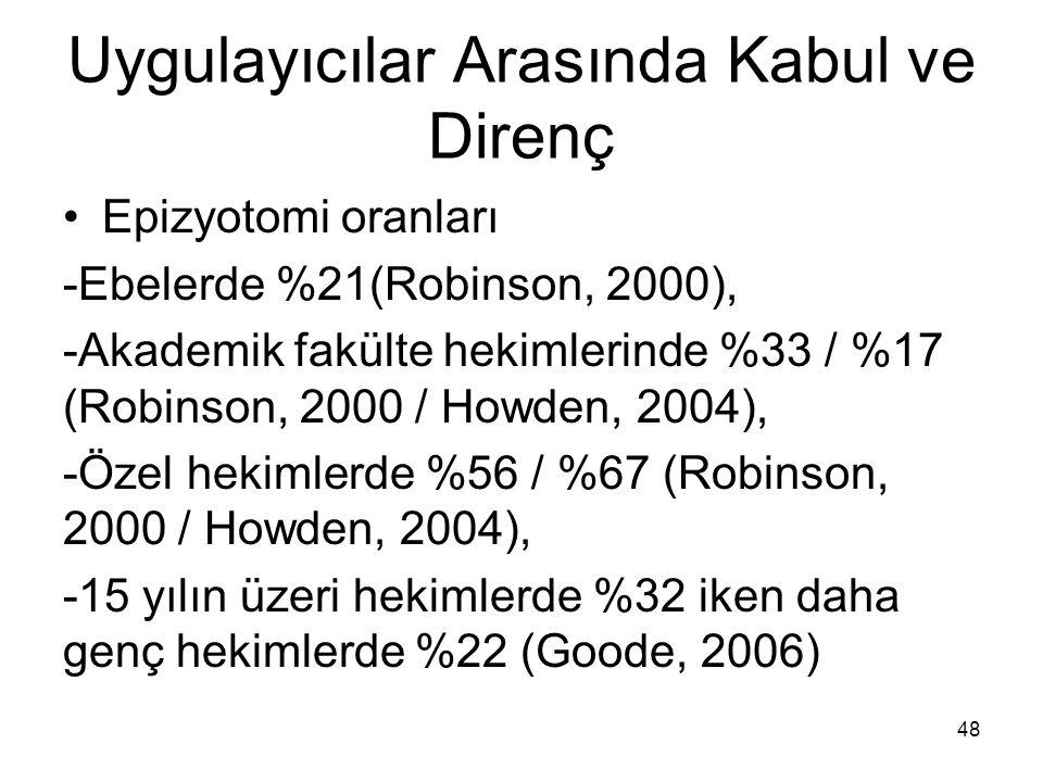 Uygulayıcılar Arasında Kabul ve Direnç Epizyotomi oranları -Ebelerde %21(Robinson, 2000), -Akademik fakülte hekimlerinde %33 / %17 (Robinson, 2000 / H
