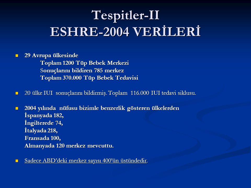 Tespitler-IV ESHRE-2004 VERİLERİ Bu merkezlerin tümünde 2003 yılı ile karşılaştırıldığında, (Almanya dışında) yapılan tedavi sayısı 2004 yılında artış göstermiştir ve 2004 yılından günümüze merkezlerin sayısının ve tedavi sikluslarının sayılarının arttığı bir gerçektir.