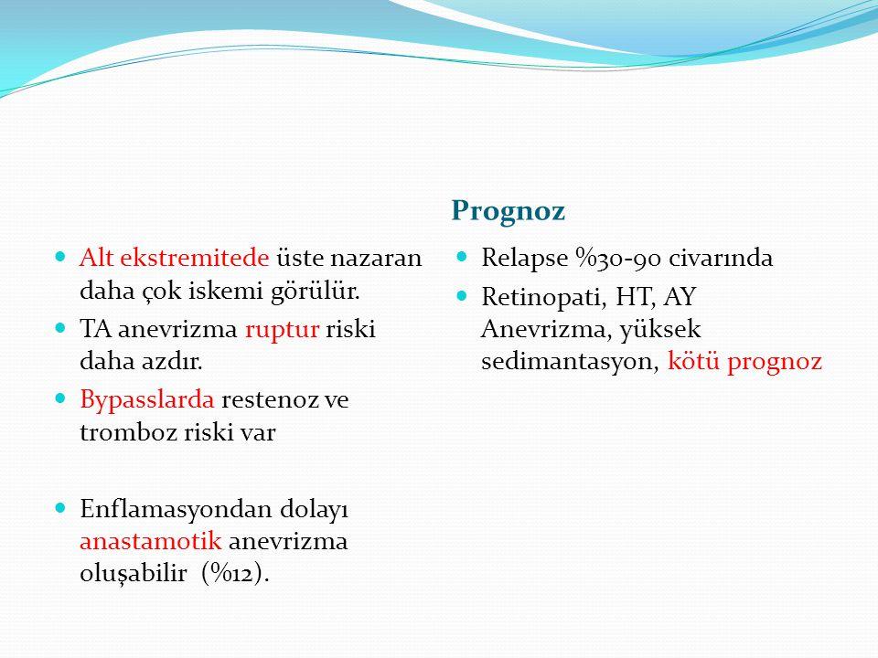 Prognoz Alt ekstremitede üste nazaran daha çok iskemi görülür. TA anevrizma ruptur riski daha azdır. Bypasslarda restenoz ve tromboz riski var Enflama