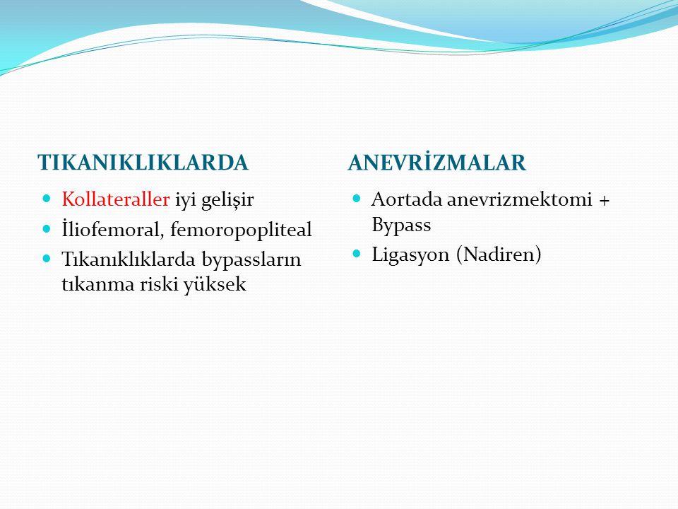 TIKANIKLIKLARDA ANEVRİZMALAR Kollateraller iyi gelişir İliofemoral, femoropopliteal Tıkanıklıklarda bypassların tıkanma riski yüksek Aortada anevrizme