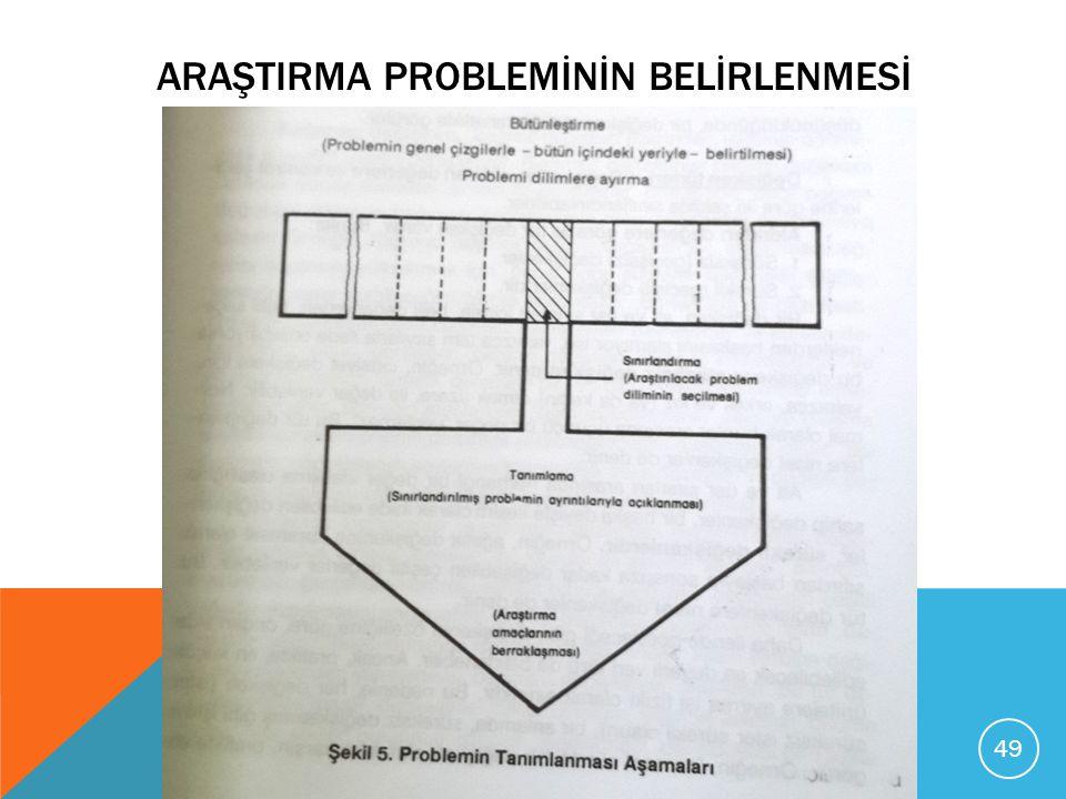 ARAŞTIRMA PROBLEMİNİN BELİRLENMESİ 49