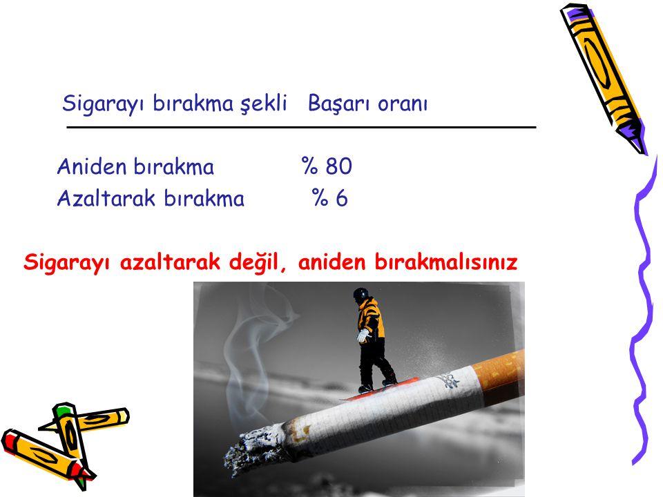 YALOVA SAĞLIK MÜDÜRLÜĞÜ EĞİTİM ŞUBESİ Sigarayı bırakma şekli Başarı oranı Aniden bırakma % 80 Azaltarak bırakma % 6 Sigarayı azaltarak değil, aniden bırakmalısınız