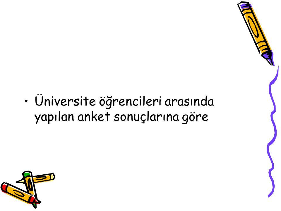 Üniversite öğrencileri arasında yapılan anket sonuçlarına göre