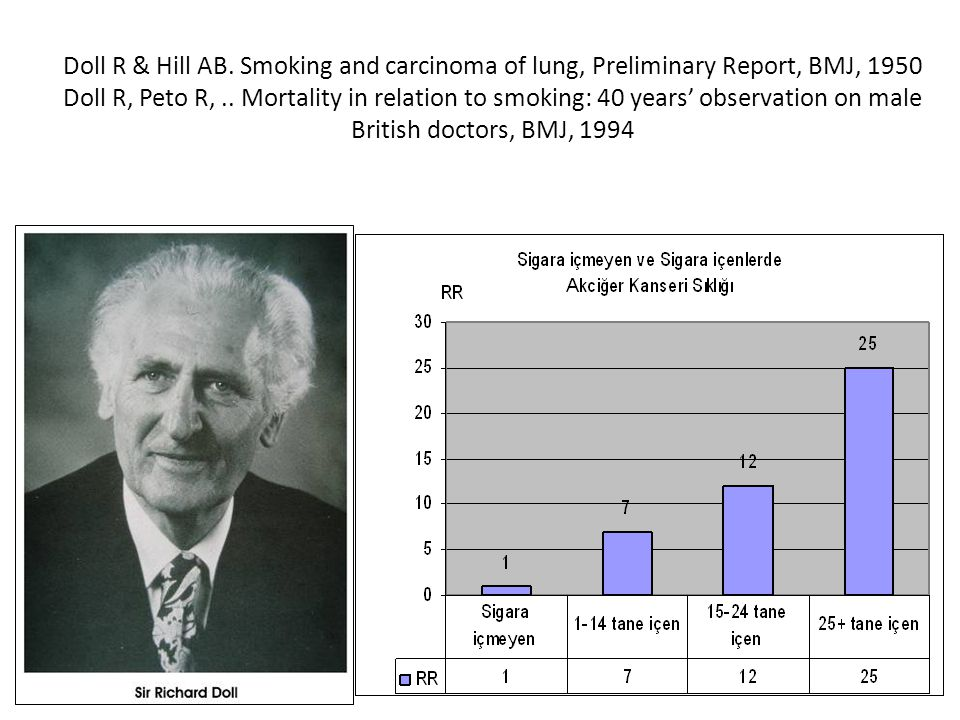 Doll R & Hill AB. Smoking and carcinoma of lung, Preliminary Report, BMJ, 1950 Doll R, Peto R,.. Mortality in relation to smoking: 40 years' observati