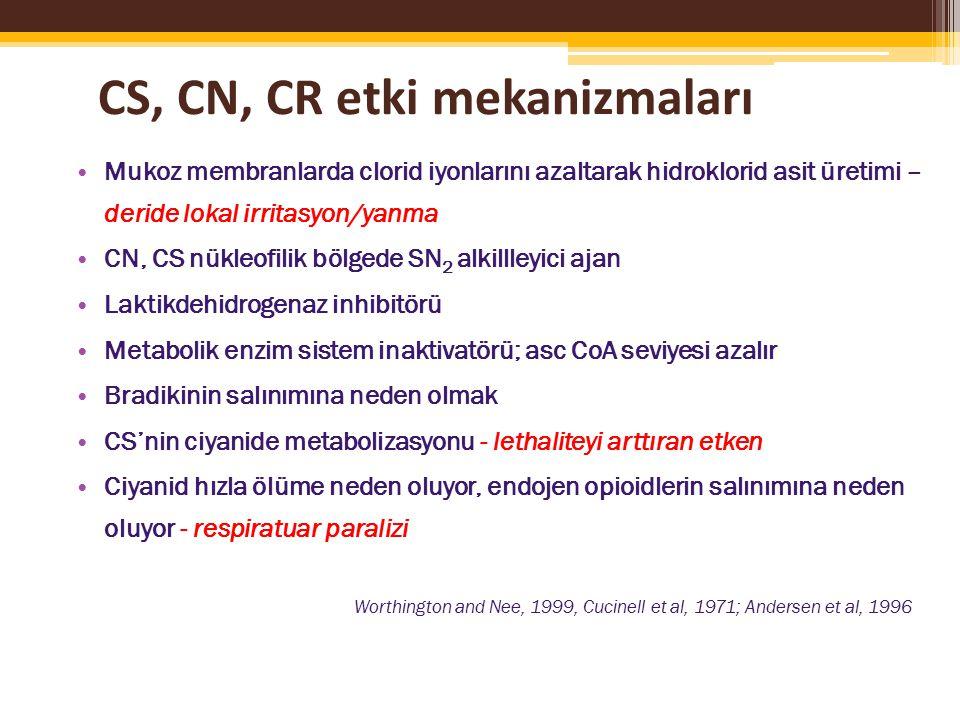 CS, CN, CR etki mekanizmaları Mukoz membranlarda clorid iyonlarını azaltarak hidroklorid asit üretimi – deride lokal irritasyon/yanma CN, CS nükleofilik bölgede SN 2 alkillleyici ajan Laktikdehidrogenaz inhibitörü Metabolik enzim sistem inaktivatörü; asc CoA seviyesi azalır Bradikinin salınımına neden olmak CS'nin ciyanide metabolizasyonu - lethaliteyi arttıran etken Ciyanid hızla ölüme neden oluyor, endojen opioidlerin salınımına neden oluyor - respiratuar paralizi Worthington and Nee, 1999, Cucinell et al, 1971; Andersen et al, 1996