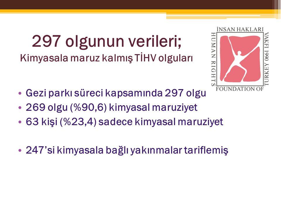 297 olgunun verileri; Kimyasala maruz kalmış TİHV olguları Gezi parkı süreci kapsamında 297 olgu 269 olgu (%90,6) kimyasal maruziyet 63 kişi (%23,4) sadece kimyasal maruziyet 247'si kimyasala bağlı yakınmalar tariflemiş