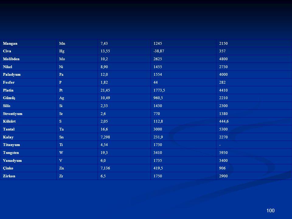 100 ManganMn7,4312452150 CivaHg13,55-38,87357 MolibdenMo10,226254800 NikelNi8,9014552730 PaladyumPa12,015544000 FosforP1,8244282 PlatinPt21,451773,54410 GümüşAg10,49960,52210 SilisSi2,3314302300 StrontiyumSr2,67701380 KükürtS2,05112,8444,6 TantalTa16,630005300 KalaySn7,298231,92270 TitanyumTi4,541730- TungstenW19,334105930 VanadyumV6,017353400 ÇinkoZn7,136419,5906 ZirkonZr6,517502900