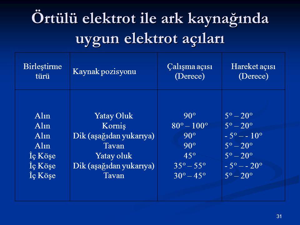 31 Örtülü elektrot ile ark kaynağında uygun elektrot açıları Birleştirme türü Kaynak pozisyonu Çalışma açısı (Derece) Hareket açısı (Derece) Alın İç Köşe Yatay Oluk Korniş Dik (aşağıdan yukarıya) Tavan Yatay oluk Dik (aşağıdan yukarıya) Tavan 90  80  – 100  90  45  35  – 55  30  – 45  5  – 20  - 5  – - 10  5  – 20  - 5  – - 20  5  – 20 