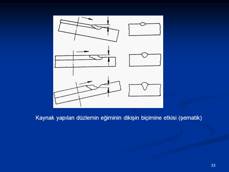 33 Kaynak yapılan düzlemin eğiminin dikişin biçimine etkisi (şematik)