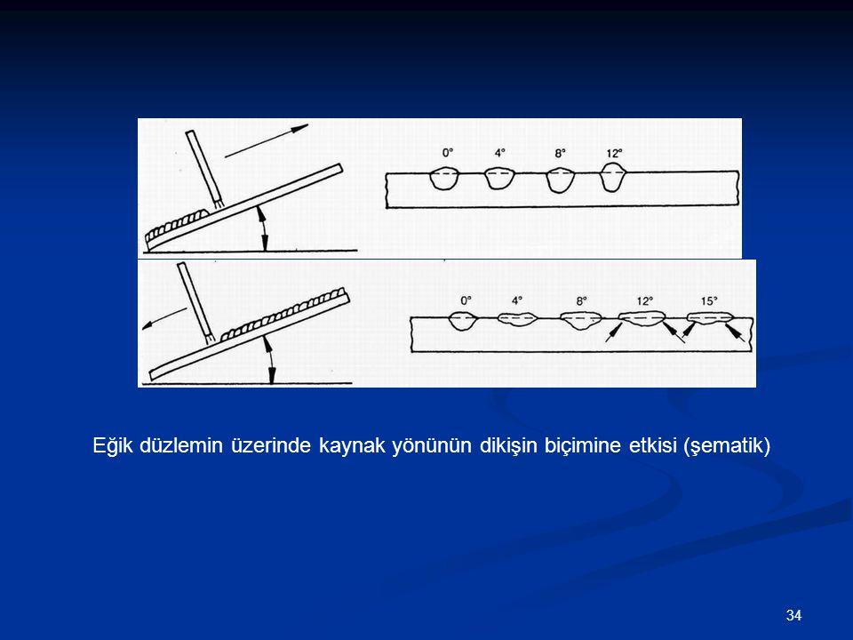 34 Eğik düzlemin üzerinde kaynak yönünün dikişin biçimine etkisi (şematik)
