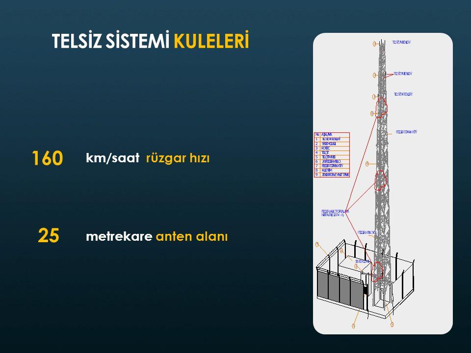 km/saat rüzgar hızı metrekare anten alanı TELSİZ SİSTEMİ KULELERİ 160 25