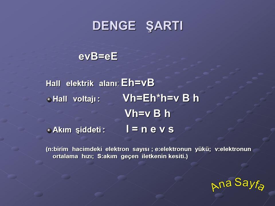 DENGE ŞARTI evB=eE evB=eE Hall elektrik alanı: Eh=vB Hall voltajı : Vh=Eh*h=v B h Vh=v B h Vh=v B h Akım şiddeti : I = n e v s (n:birim hacimdeki elek