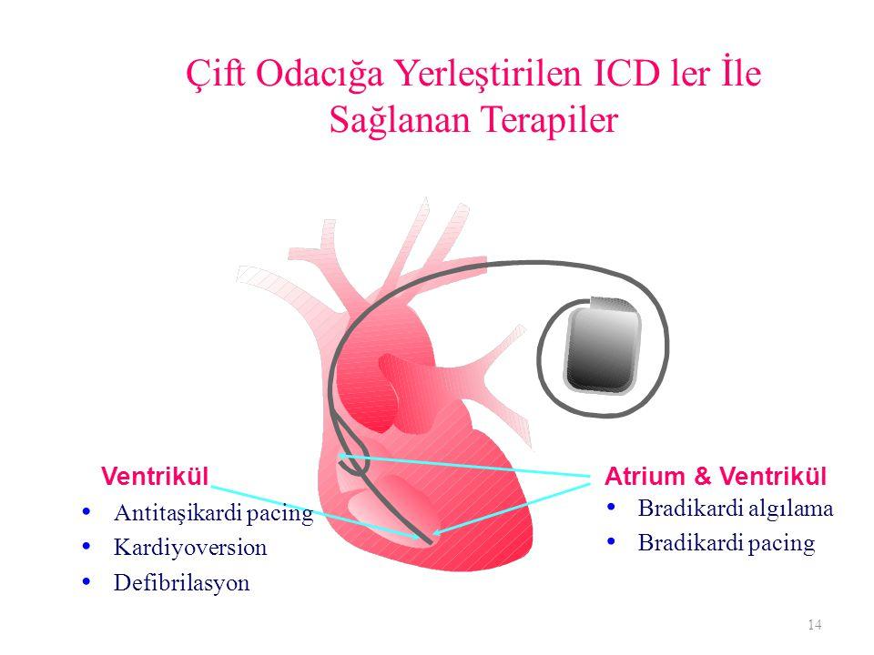 Çift Odacığa Yerleştirilen ICD ler İle Sağlanan Terapiler 14 Atrium & Ventrikül Ventrikül Antitaşikardi pacing Kardiyoversion Defibrilasyon Bradikardi algılama Bradikardi pacing
