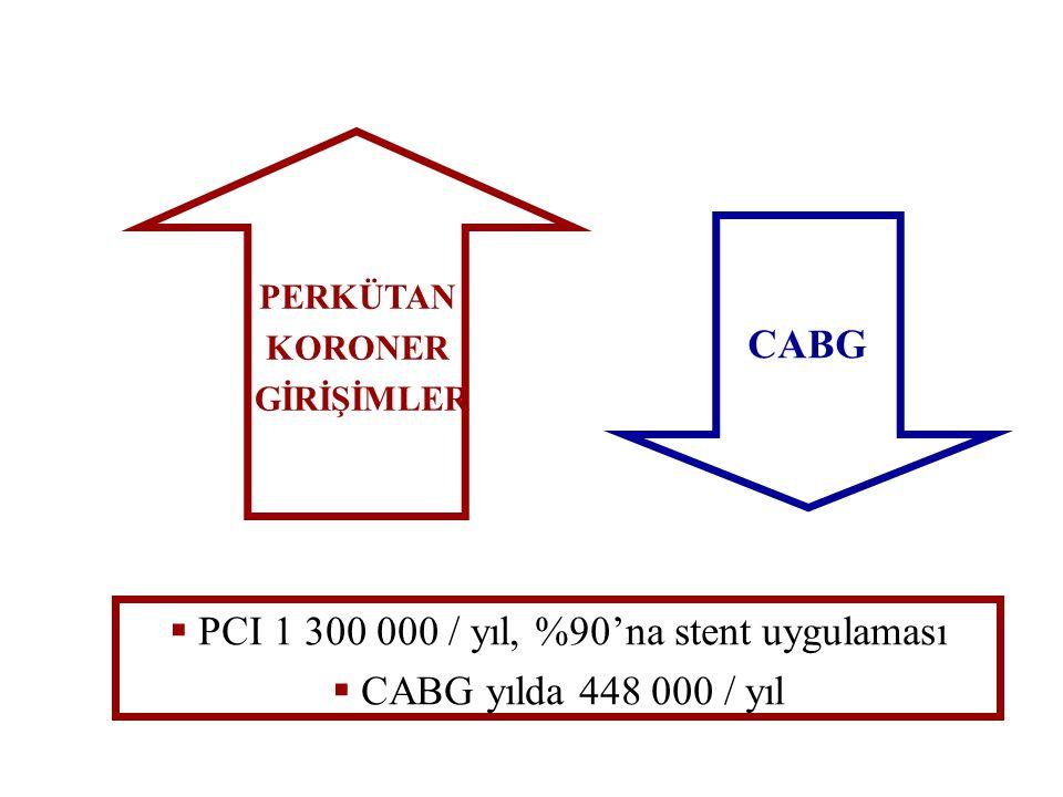 CABG PERKÜTAN KORONER GİRİŞİMLER  PCI 1 300 000 / yıl, %90'na stent uygulaması  CABG yılda 448 000 / yıl