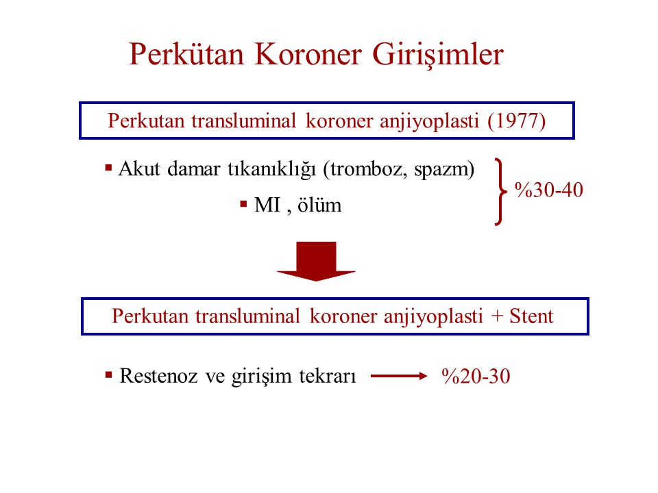 Perkütan Koroner Girişimler Perkutan transluminal koroner anjiyoplasti (1977)  Akut damar tıkanıklığı (tromboz, spazm)  MI, ölüm Perkutan translumin