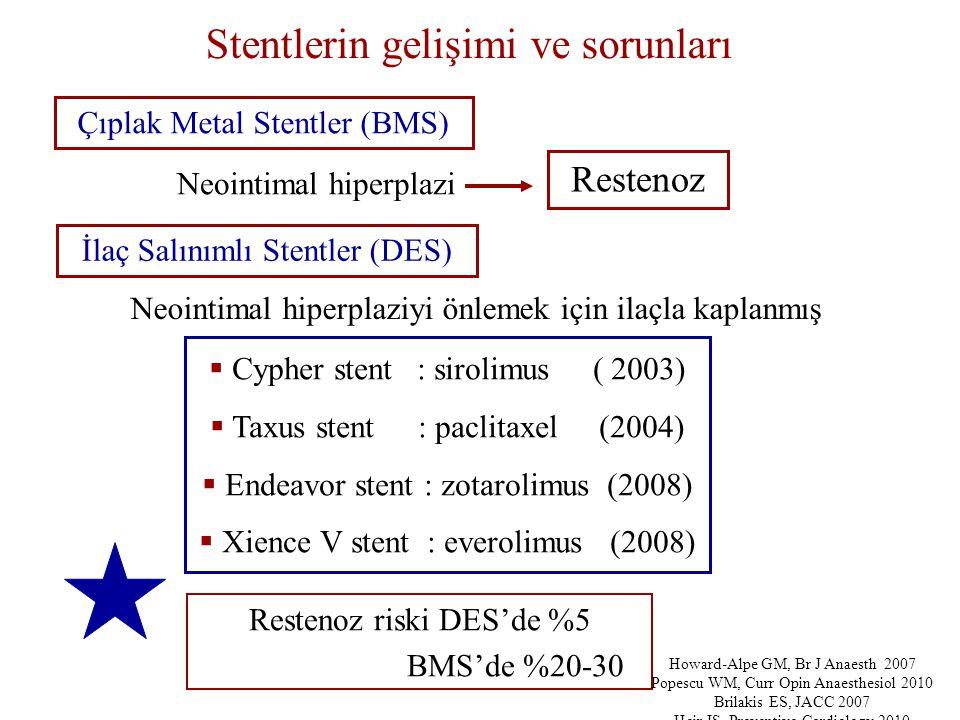 Stentlerin gelişimi ve sorunları Çıplak Metal Stentler (BMS) Neointimal hiperplazi Restenoz İlaç Salınımlı Stentler (DES)  Cypher stent : sirolimus ( 2003)  Taxus stent : paclitaxel (2004)  Endeavor stent : zotarolimus (2008)  Xience V stent : everolimus (2008) Neointimal hiperplaziyi önlemek için ilaçla kaplanmış Restenoz riski DES'de %5 BMS'de %20-30 Howard-Alpe GM, Br J Anaesth 2007 Popescu WM, Curr Opin Anaesthesiol 2010 Brilakis ES, JACC 2007 Heir JS, Preventive Cardiology 2010