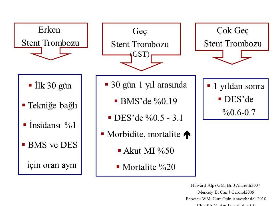 Erken Stent Trombozu Geç Stent Trombozu (GST) Çok Geç Stent Trombozu  İlk 30 gün  Tekniğe bağlı  İnsidansı %1  BMS ve DES için oran aynı  30 gün 1 yıl arasında  BMS'de %0.19  DES'de %0.5 - 3.1  Morbidite, mortalite   Akut MI %50  Mortalite %20  1 yıldan sonra  DES'de %0.6-0.7 Howard-Alpe GM, Br.