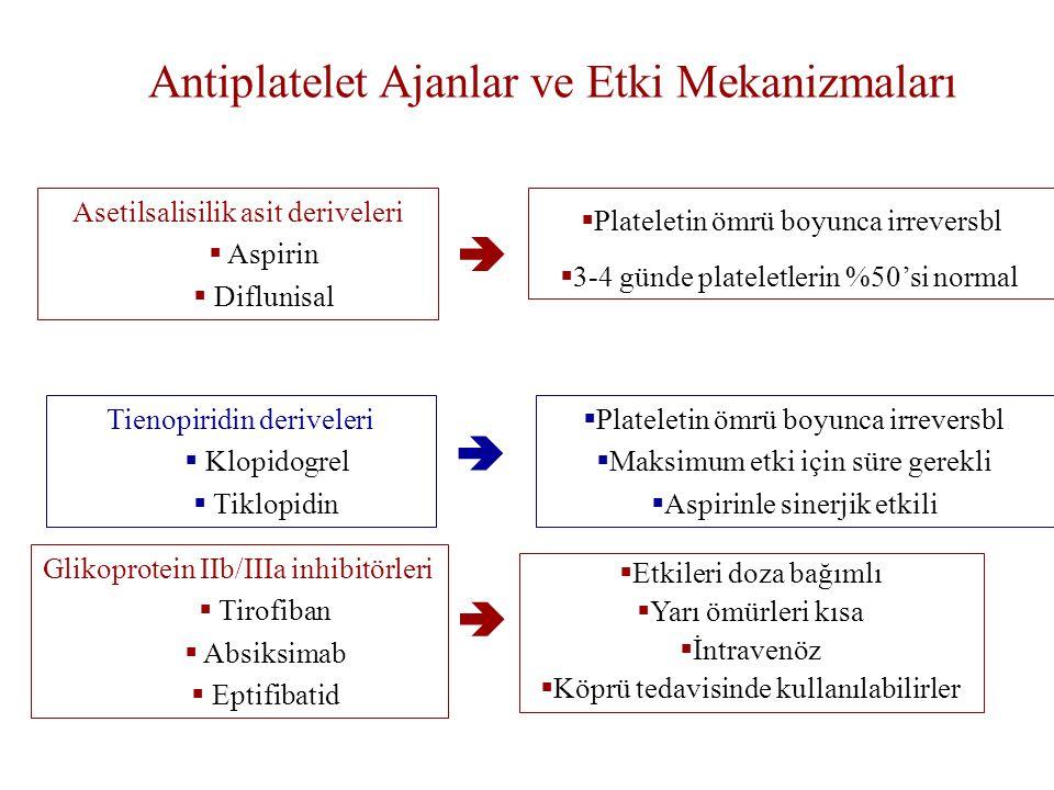 Antiplatelet Ajanlar ve Etki Mekanizmaları Asetilsalisilik asit deriveleri  Aspirin  Diflunisal  Plateletin ömrü boyunca irreversbl  3-4 günde plateletlerin %50'si normal Tienopiridin deriveleri  Klopidogrel  Tiklopidin  Plateletin ömrü boyunca irreversbl  Maksimum etki için süre gerekli  Aspirinle sinerjik etkili Glikoprotein IIb/IIIa inhibitörleri  Tirofiban  Absiksimab  Eptifibatid  Etkileri doza bağımlı  Yarı ömürleri kısa  İntravenöz  Köprü tedavisinde kullanılabilirler   